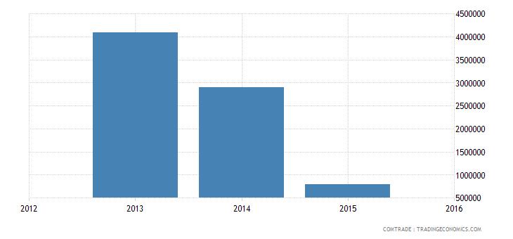 yemen exports tanzania