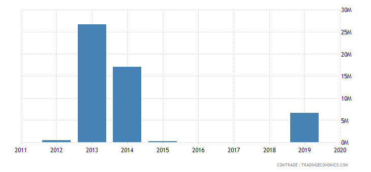 yemen exports turkey