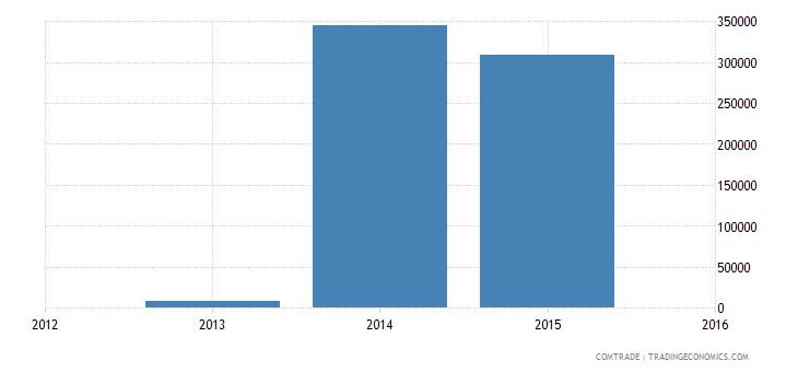 yemen exports united states articles iron steel