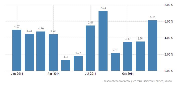 Yemen Food Inflation
