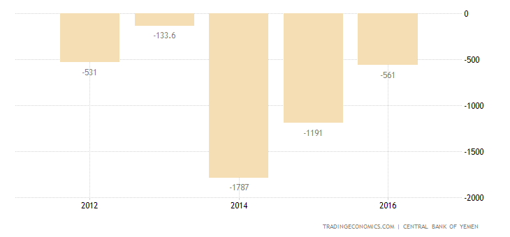 Yemen Foreign Direct Investment - Inflows