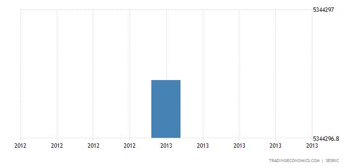 Yemen Foreign Exchange Reserves