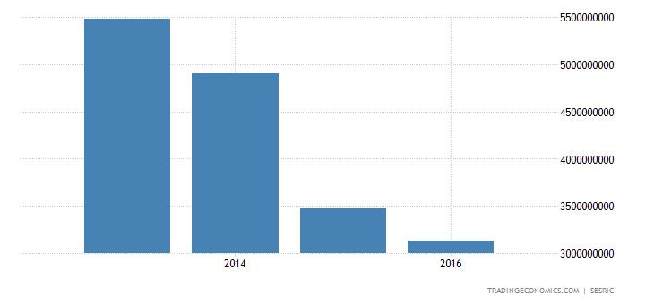Yemen GDP Constant Prices