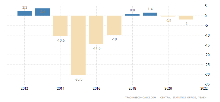 Yemen GDP Annual Growth Rate
