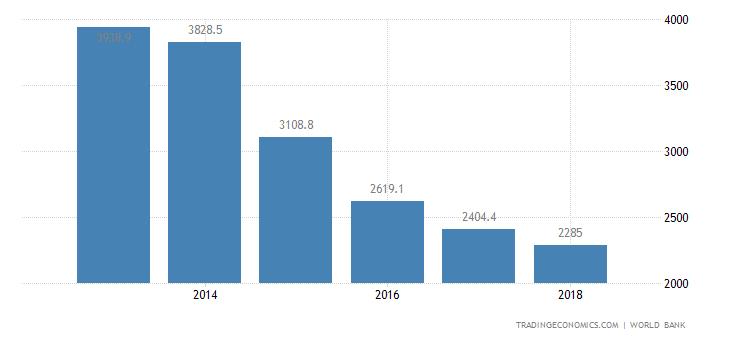 Yemen GDP per capita PPP