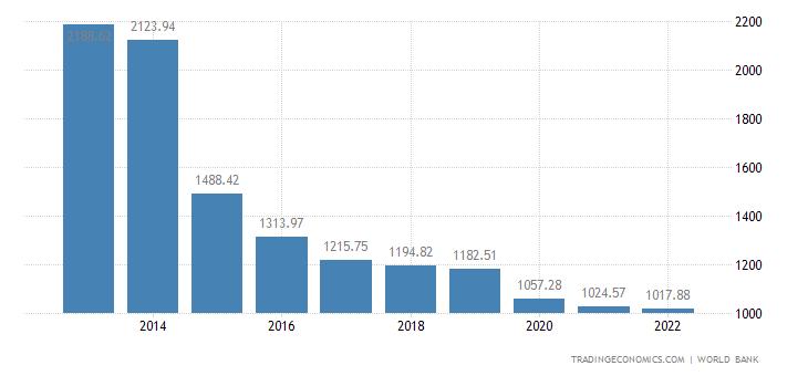Yemen GDP per capita