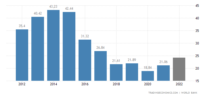 Yemen GDP