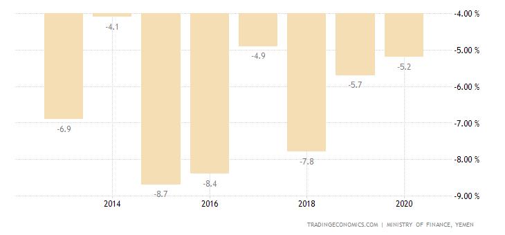 Yemen Government Budget