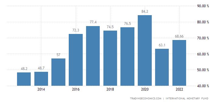 Yemen Government Debt to GDP