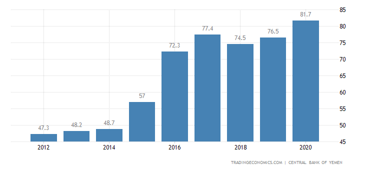Yemen Government Debt to GDP