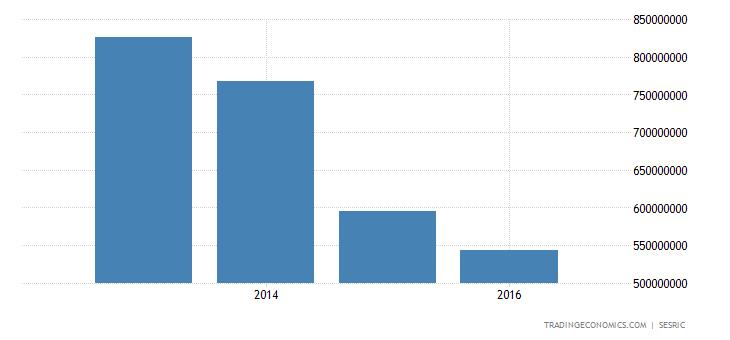Yemen Government Spending