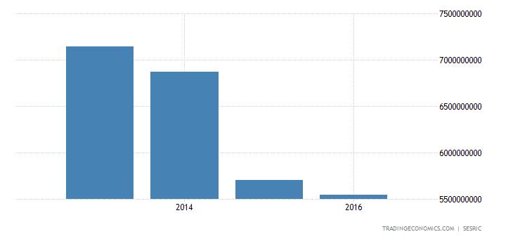 Yemen Gross National Product