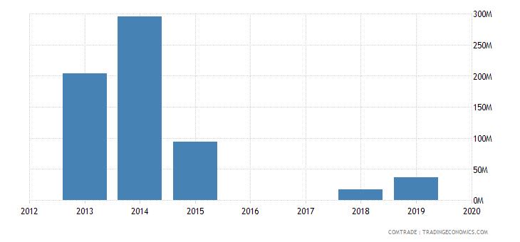 yemen imports articles iron steel
