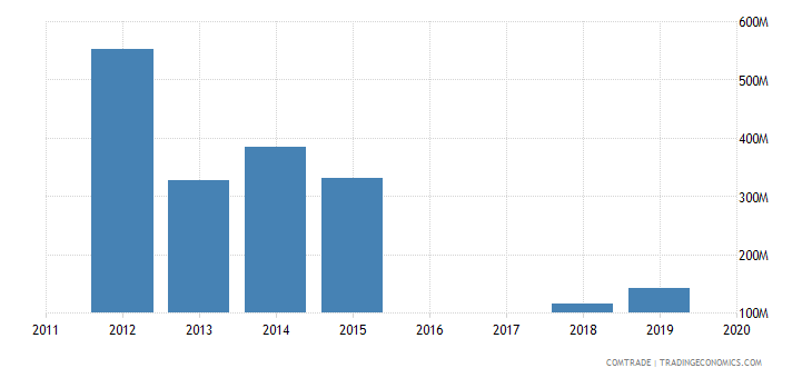 yemen imports australia