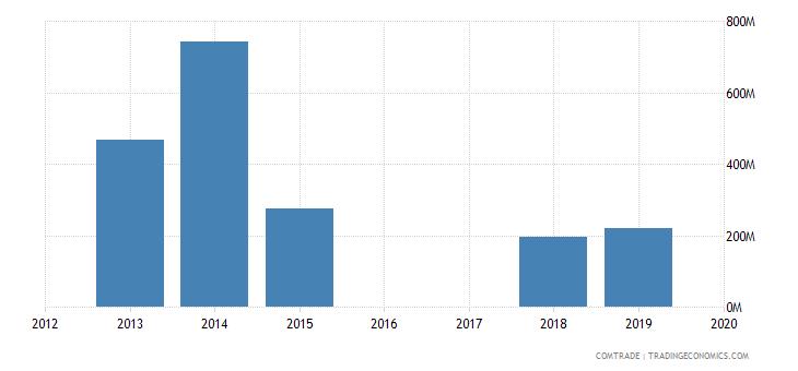 yemen imports brazil