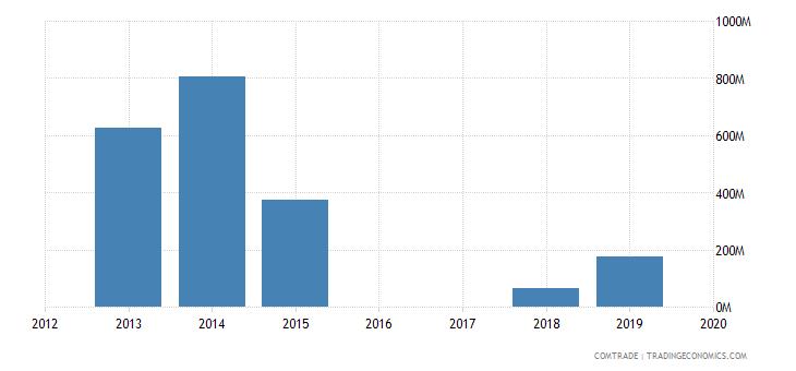 yemen imports india