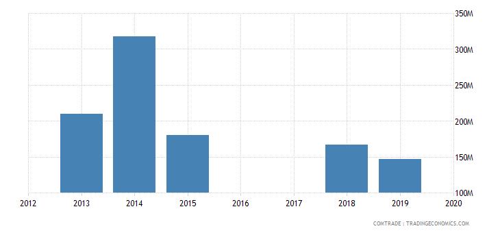 yemen imports russia