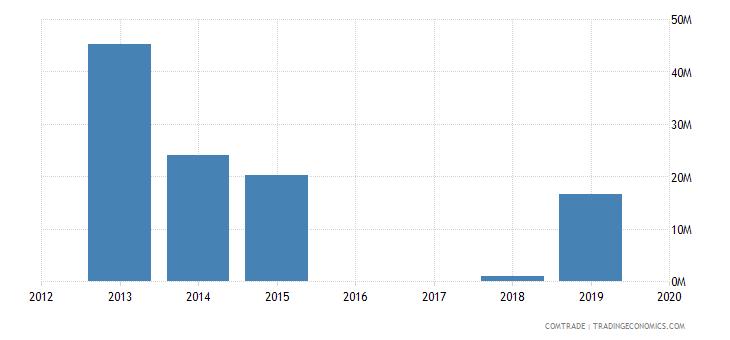 yemen imports somalia