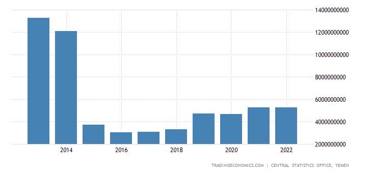 Yemen Imports