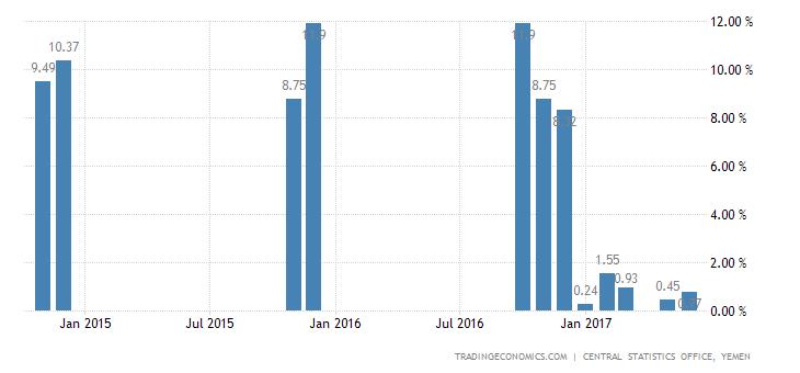 Yemen Inflation Rate
