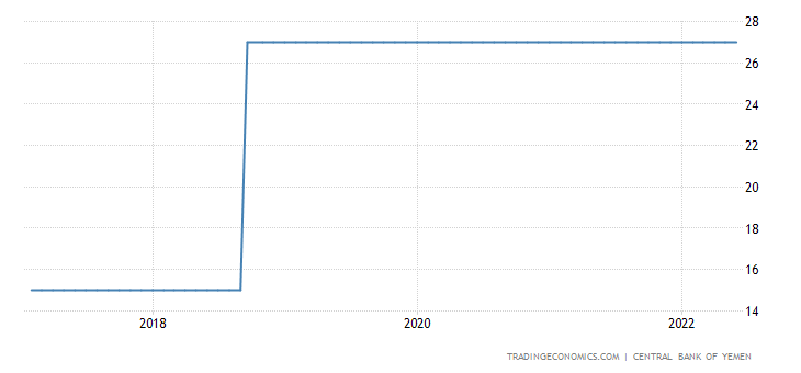 Yemen Interest Rate