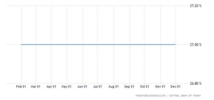 Yemen Interest Rate