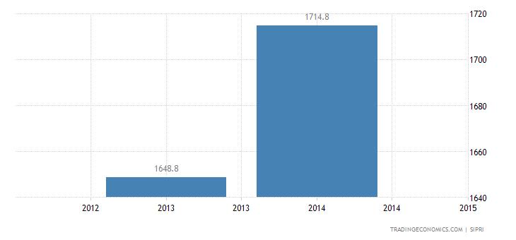 Yemen Military Expenditure
