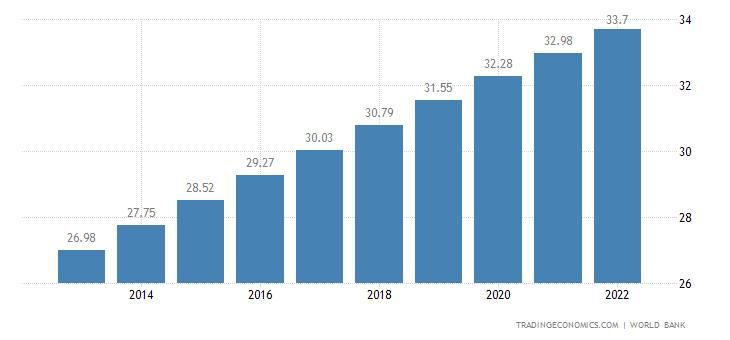 Yemen Population