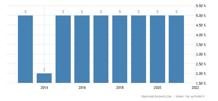 Yemen Sales Tax Rate