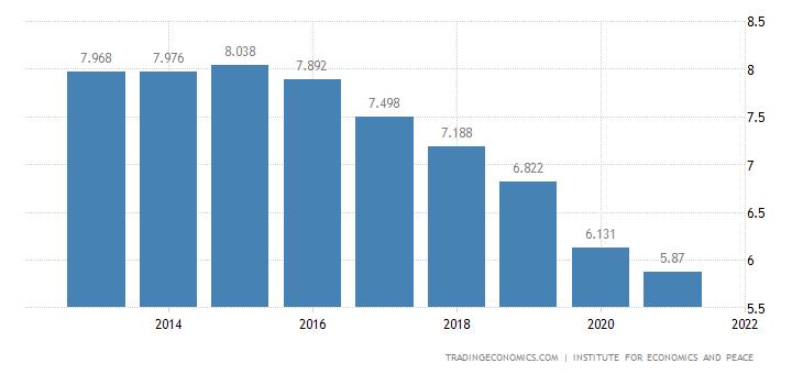 Yemen Terrorism Index