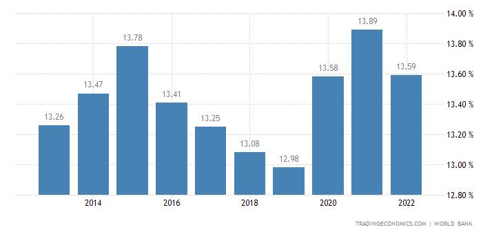 Yemen Unemployment Rate