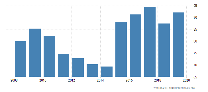 zambia 5 bank asset concentration wb data