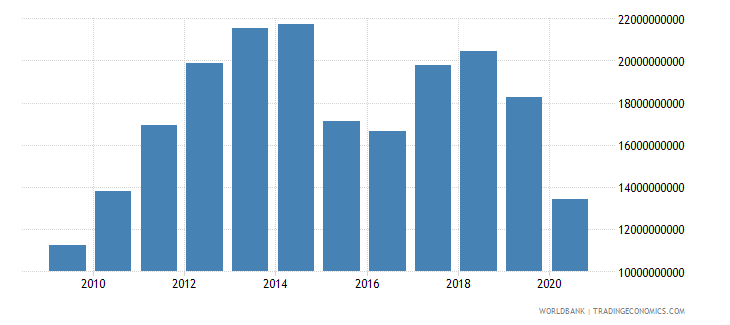 zambia adjusted net national income us dollar wb data