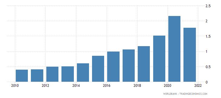zambia adjusted savings carbon dioxide damage percent of gni wb data