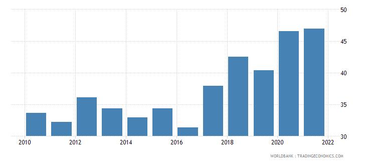 zambia adjusted savings gross savings percent of gni wb data
