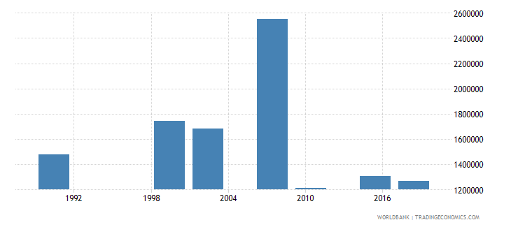 zambia adult illiterate population 15 years both sexes number wb data