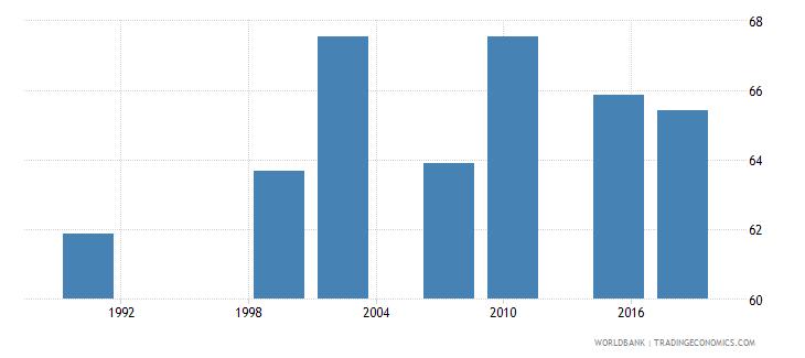 zambia adult illiterate population 15 years percent female wb data