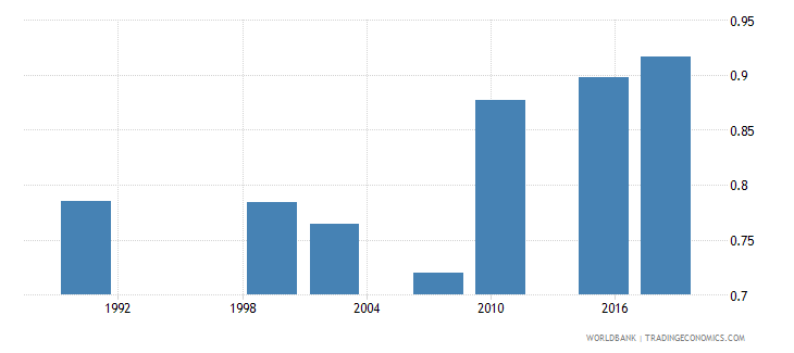 zambia adult literacy rate population 15 years gender parity index gpi wb data