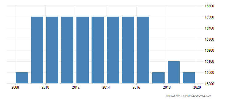zambia armed forces personnel total wb data