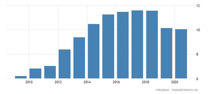 zambia atms per 100000 adults gfd wb data