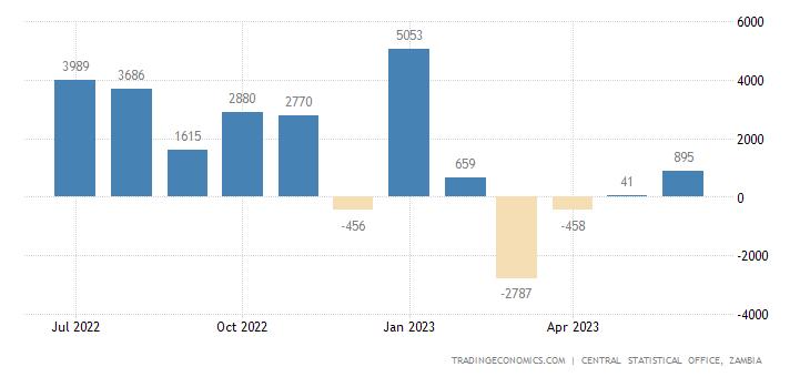 Zambia Balance of Trade