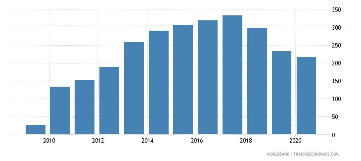 zambia bank accounts per 1000 adults wb data