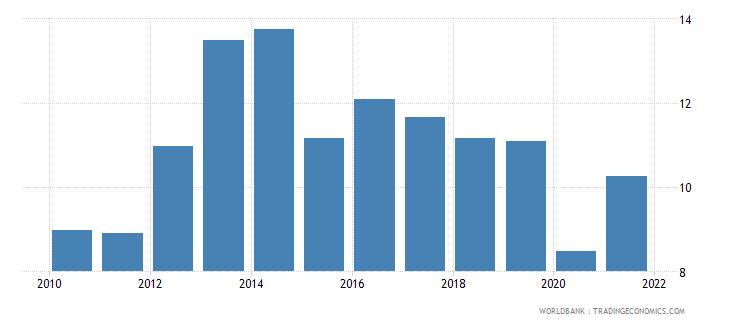 zambia bank capital to assets ratio percent wb data