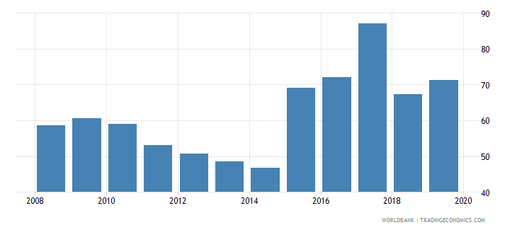 zambia bank concentration percent wb data