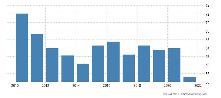 zambia bank cost to income ratio percent wb data