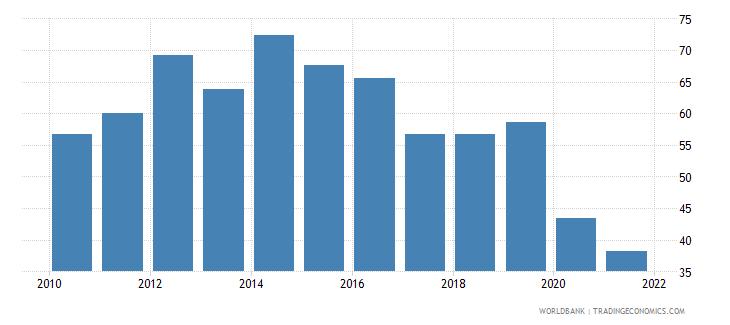 zambia bank credit to bank deposits percent wb data