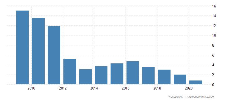 zambia bank lending deposit spread wb data