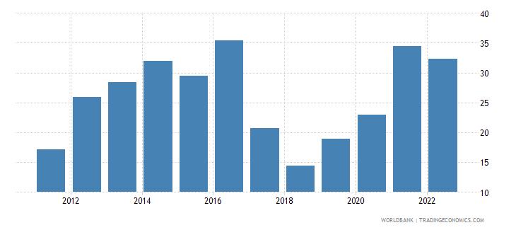 zambia bank liquid reserves to bank assets ratio percent wb data