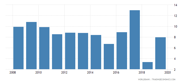 zambia bank net interest margin percent wb data