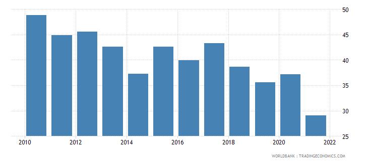 zambia bank noninterest income to total income percent wb data